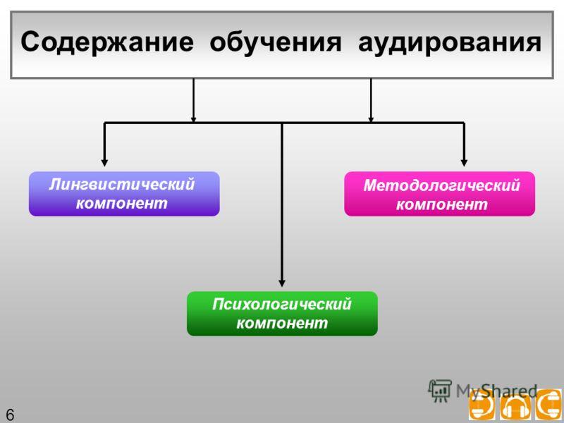 Содержание обучения аудирования Лингвистический компонент Психологический компонент Методологический компонент 6
