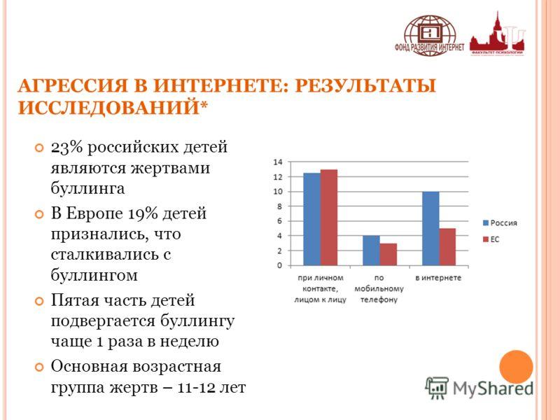 23% российских детей являются жертвами буллинга В Европе 19% детей признались, что сталкивались с буллингом Пятая часть детей подвергается буллингу чаще 1 раза в неделю Основная возрастная группа жертв – 11-12 лет АГРЕССИЯ В ИНТЕРНЕТЕ: РЕЗУЛЬТАТЫ ИСС