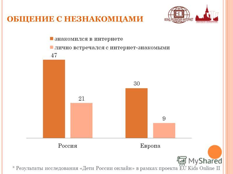 ОБЩЕНИЕ С НЕЗНАКОМЦАМИ * Результаты исследования «Дети России онлайн» в рамках проекта EU Kids Online II