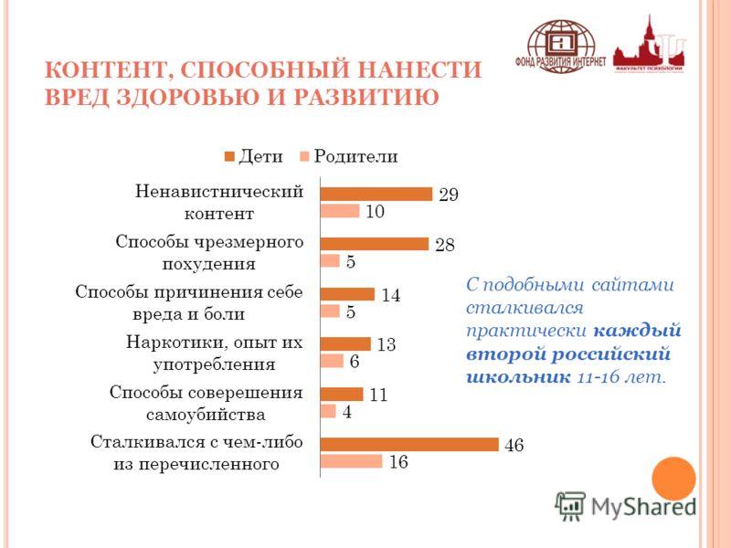 КОНТЕНТ, СПОСОБНЫЙ НАНЕСТИ ВРЕД ЗДОРОВЬЮ И РАЗВИТИЮ С подобными сайтами сталкивался практически каждый второй российский школьник 11-16 лет.