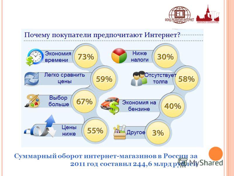 Суммарный оборот интернет-магазинов в России за 2011 год составил 244,6 млрд рублей