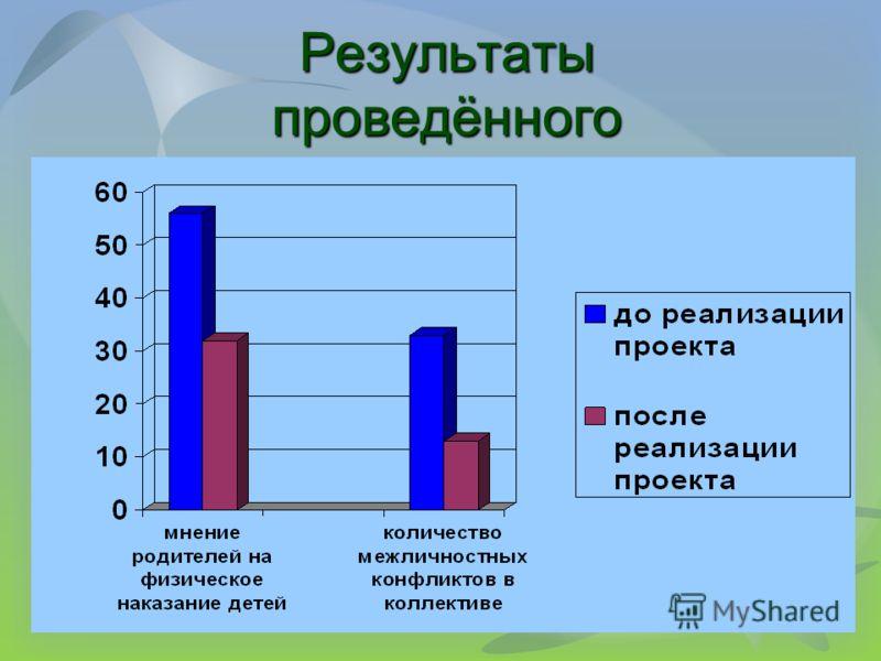 Результаты проведённого мониторинга