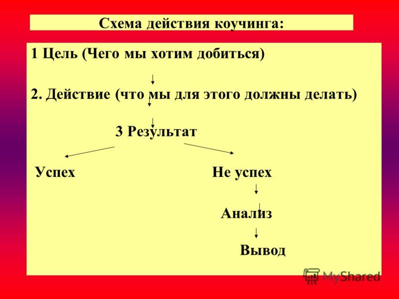 Схема действия коучинга: 1 Цель (Чего мы хотим добиться) 2. Действие (что мы для этого должны делать) 3 Результат Успех Не успех Анализ Вывод