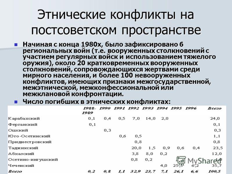 Этнические конфликты на постсоветском пространстве Начиная с конца 1980х, было зафиксировано 6 региональных войн (т.е. вооруженных столкновений с участием регулярных войск и использованием тяжелого оружия), около 20 кратковременных вооруженных столкн