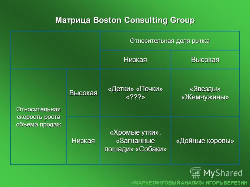 Относительная доля рынка НизкаяВысокая Относительная скорость роста объема продаж Высокая «Детки» «Почки» «???» «Звезды» «Жемчужины» Низкая «Хромые утки», «Загнанные лошади» «Собаки» «Дойные коровы» Матрица Boston Consulting Group