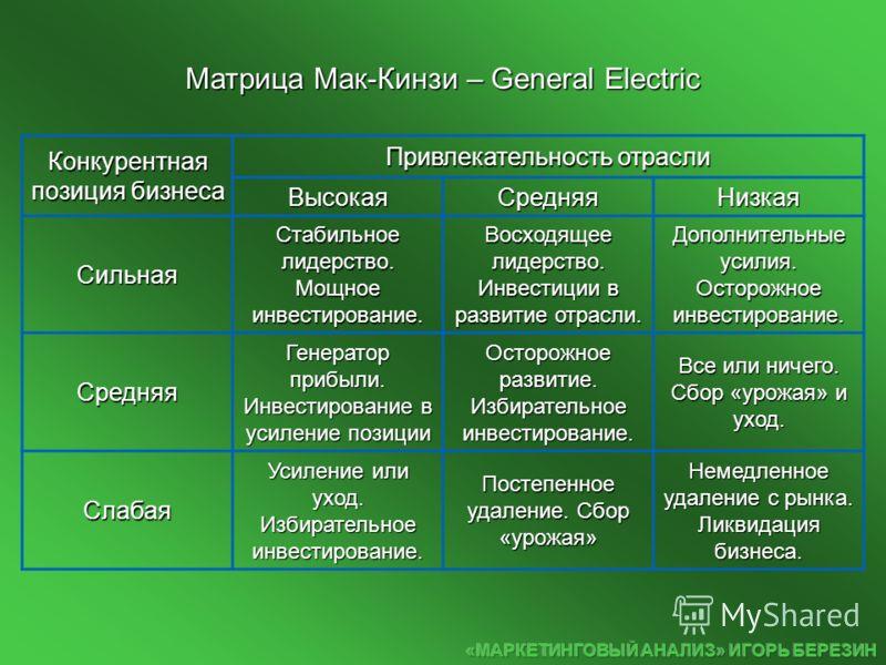 Матрица Мак-Кинзи – General Electric Конкурентная позиция бизнеса Привлекательность отрасли ВысокаяСредняяНизкая Сильная Стабильное лидерство. Мощное инвестирование. Восходящее лидерство. Инвестиции в развитие отрасли. Дополнительные усилия. Осторожн