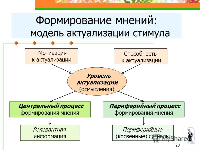 Формирование мнений: модель актуализации стимула Мотивация к актуализации Способность к актуализации Уровень актуализации (осмысления) Центральный процесс формирования мнения Периферийный процесс формирования мнения Релевантная информация Периферийны