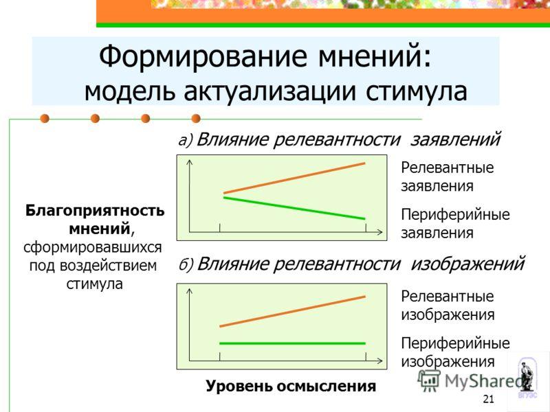 Формирование мнений: модель актуализации стимула Благоприятность мнений, сформировавшихся под воздействием стимула а) Влияние релевантности заявлений б) Влияние релевантности изображений Уровень осмысления Релевантные заявления Периферийные заявления
