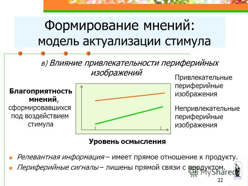 Формирование мнений: модель актуализации стимула Благоприятность мнений, сформировавшихся под воздействием стимула в) Влияние привлекательности периферийных изображений Уровень осмысления Привлекательные периферийные изображения Непривлекательные пер