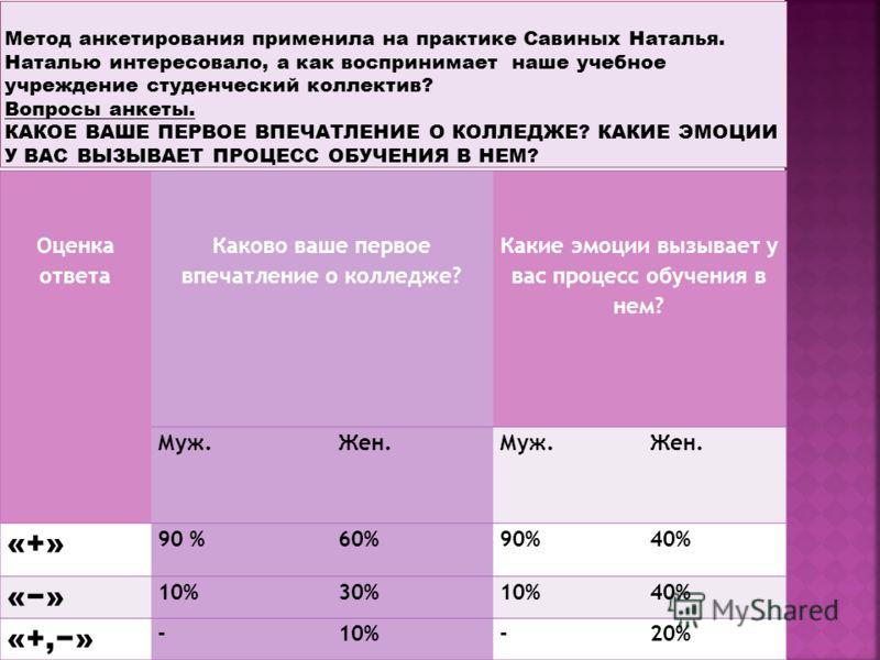 Оценка ответа Каково ваше первое впечатление о колледже? Какие эмоции вызывает у вас процесс обучения в нем? Муж. Жен. Муж. Жен. «+» 90 %60%90%40% «» 10%30%10%40% «+,» -10%-20%