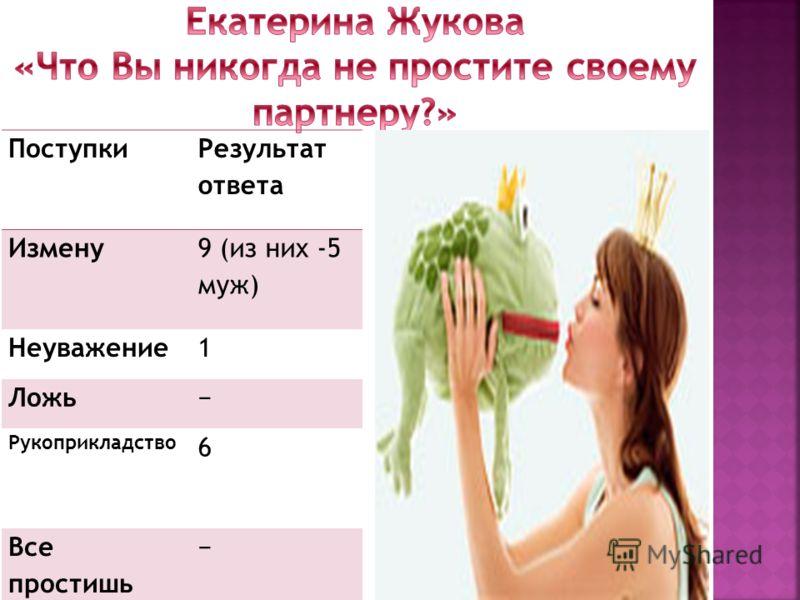 Поступки Результат ответа Измену 9 (из них -5 муж) Неуважение1 Ложь Рукоприкладство 6 Все простишь