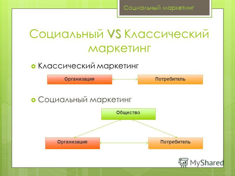 VS Социальный VS Классический маркетинг Классический маркетинг Социальный маркетинг ОрганизацияПотребитель Организация Общество Потребитель