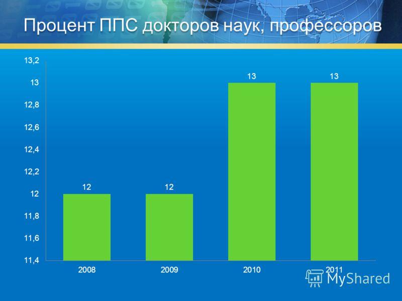 Процент ППС докторов наук, профессоров