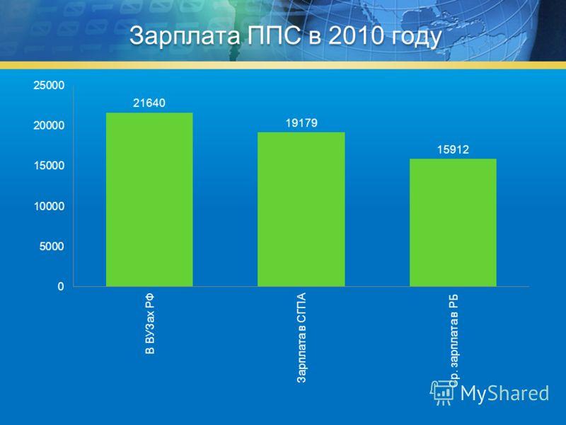 Зарплата ППС в 2010 году