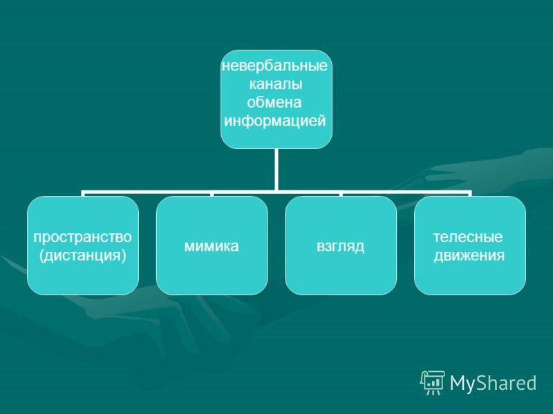 невербальные каналы обмена информацией пространство (дистанция) мимикавзгляд телесные движения