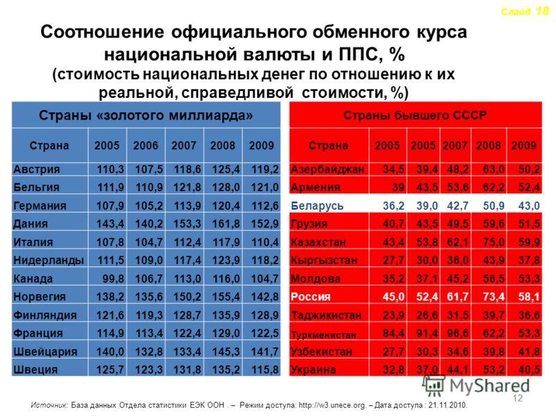 12 Слайд 18 Соотношение официального обменного курса национальной валюты и ППС, % (стоимость национальных денег по отношению к их реальной, справедливой стоимости, %) Страны «золотого миллиарда» Страны бывшего СССР Страна20052006200720082009Страна200