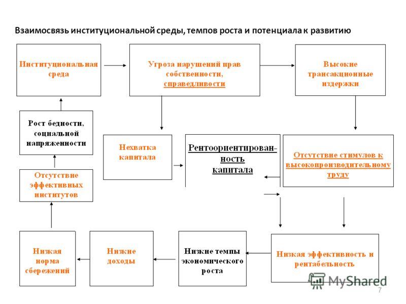 7 Взаимосвязь институциональной среды, темпов роста и потенциала к развитию