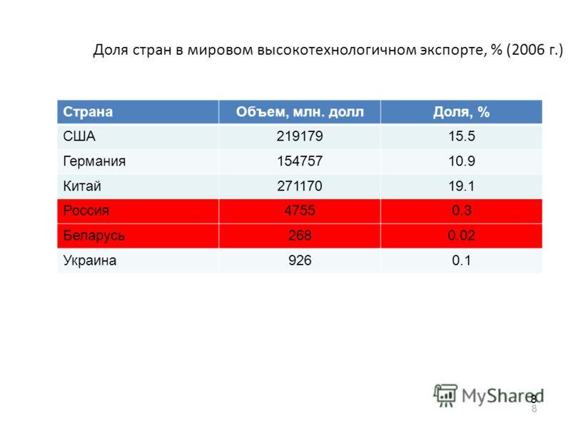 8 Доля стран в мировом высокотехнологичном экспорте, % (2006 г.) СтранаОбъем, млн. доллДоля, % США21917915.5 Германия15475710.9 Китай27117019.1 Россия47550.3 Беларусь2680.02 Украина9260.1 8