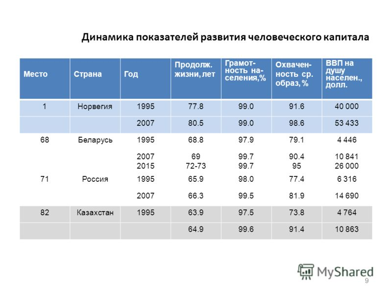9 Динамика показателей развития человеческого капитала МестоСтранаГод Продолж. жизни, лет Грамот- ность на- селения,% Охвачен- ность ср. образ, % ВВП на душу населен., долл. 1Норвегия199577.899.091.640 000 200780.599.098.653 433 68Беларусь199568.897.
