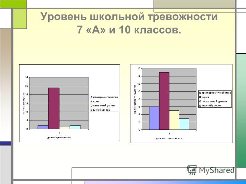 Уровень школьной тревожности 7 «А» и 10 классов.