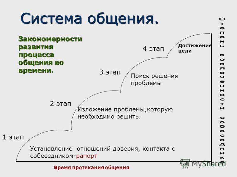 Система общения. 1 этап Закономерности развития процесса общения во времени. Установление отношений доверия, контакта с собеседником-рапорт 2 этап Изложение проблемы,которую необходимо решить. 3 этап Поиск решения проблемы 4 этап Достижение цели Врем