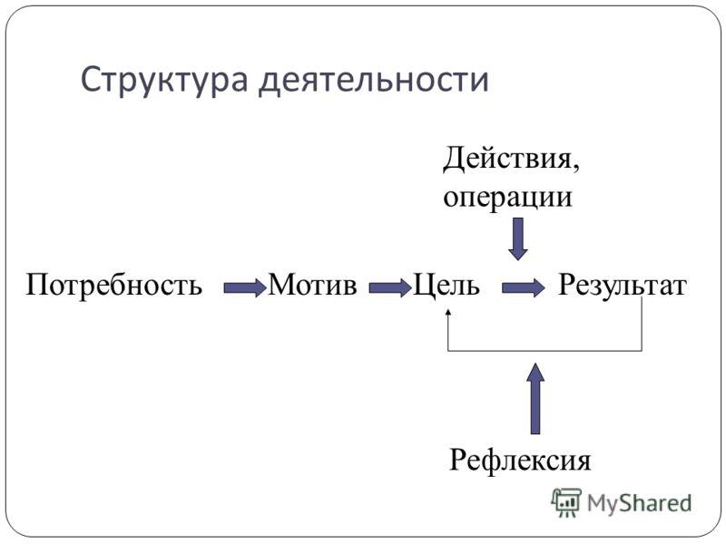Структура деятельности ПотребностьЦель Действия, операции МотивРезультат Рефлексия
