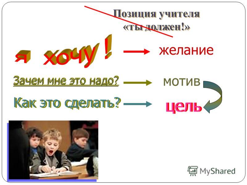 Позиция учителя «ты должен!» Зачем мне это надо? Зачем мне это надо? Как это сделать? цель мотив желание