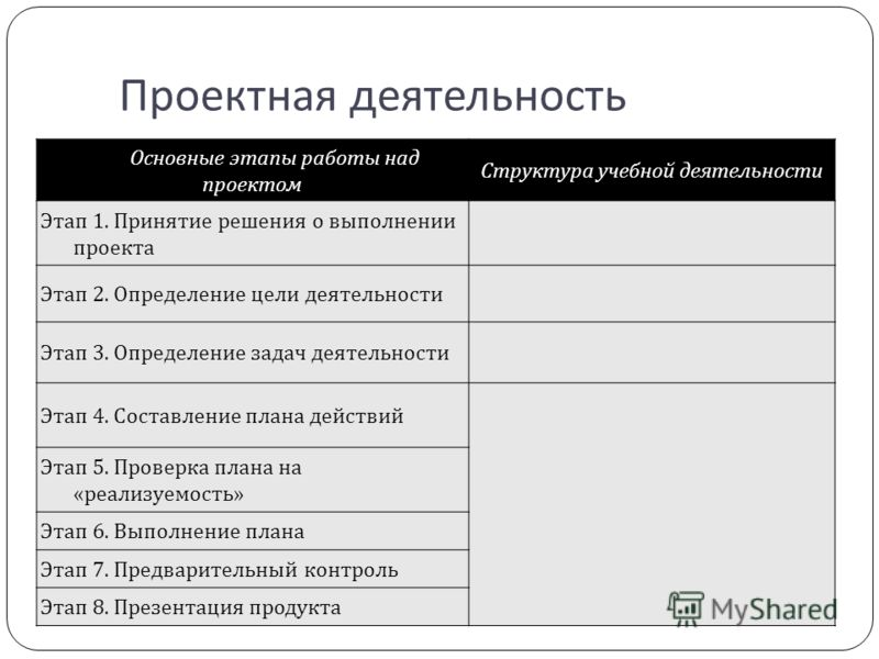 Проектная деятельность Основные этапы работы над проектом Структура учебной деятельности Этап 1. Принятие решения о выполнении проекта Этап 2. Определение цели деятельности Этап 3. Определение задач деятельности Этап 4. Составление плана действий Эта