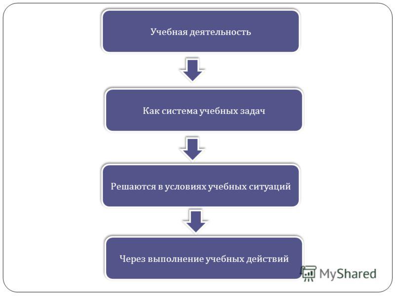 Учебная деятельность Как система учебных задач Решаются в условиях учебных ситуаций Через выполнение учебных действий