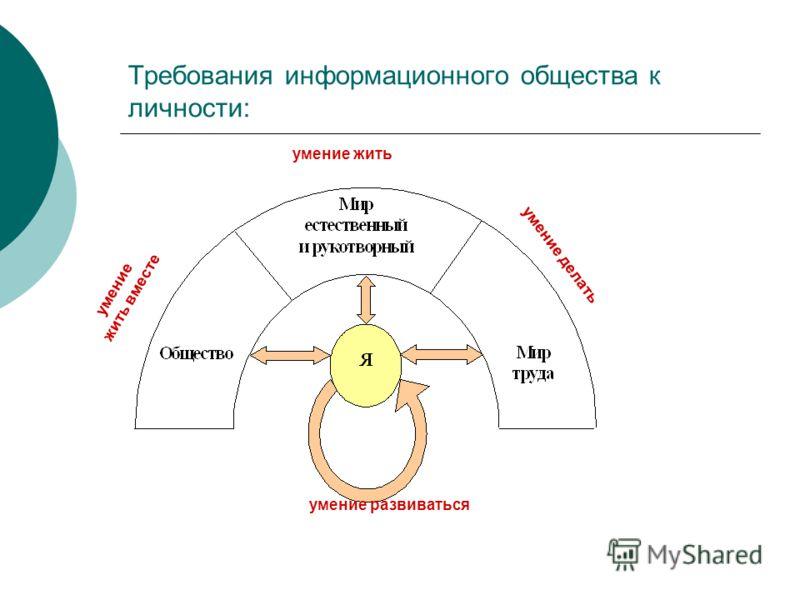 Требования информационного общества к личности: умение жить умение жить вместе умение делать умение развиваться