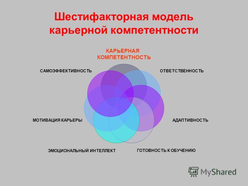 Шестифакторная модель карьерной компетентности КАРЬЕРНАЯ КОМПЕТЕНТНОСТЬ ОТВЕТСТВЕННОСТЬ АДАПТИВНОСТЬ ГОТОВНОСТЬ К ОБУЧЕНИЮ ЭМОЦИОНАЛЬНЫЙ ИНТЕЛЛЕКТ МОТИВАЦИЯ КАРЬЕРЫ САМОЭФФЕКТИВНОСТЬ