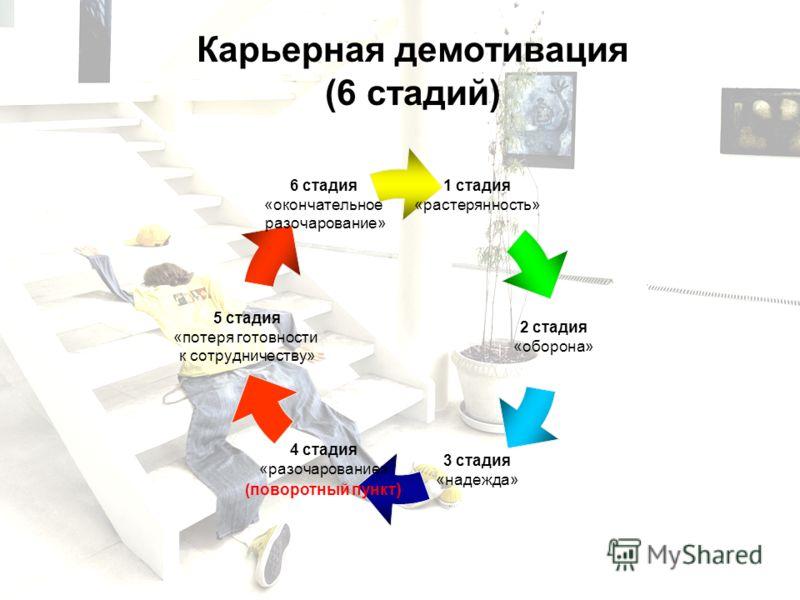 Карьерная демотивация (6 стадий) 1 стадия «растерянность» 2 стадия «оборона» 3 стадия «надежда» 4 стадия «разочарование» (поворотный пункт) 5 стадия «потеря готовности к сотрудничеству» 6 стадия «окончательное разочарование»