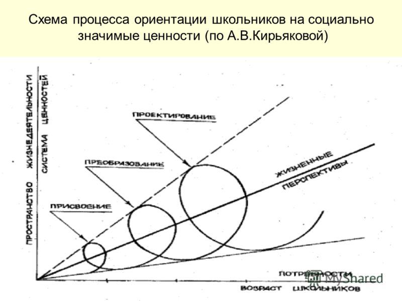 Схема процесса ориентации школьников на социально значимые ценности (по А.В.Кирьяковой)