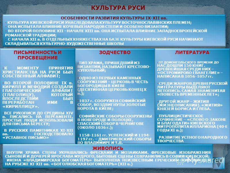 КУЛЬТУРА РУСИ ОСОБЕННОСТИ РАЗВИТИЯ КУЛЬТУРЫ IХ-ХII вв. - КУЛЬТУРА КИЕВСКОЙ РУСИ УНАСЛЕДОВАЛА КУЛЬТУРУ ВОСТОЧНОСЛАВЯНСКИХ ПЛЕМЕН; - ОНА ИСПЫТАЛА ВЛИЯНИЕ КОЧЕВЫХ НАРОДОВ СТЕПИ И ОСОБЕНО ВИЗАНТИИ; - ВО ВТОРОЙ ПОЛОВИНЕ ХII –НАЧАЛЕ ХIII вв. ОНА ИСПЫТАЛА В