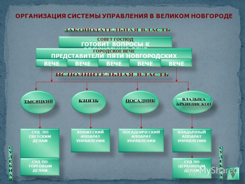 ОРГАНИЗАЦИЯ СИСТЕМЫ УПРАВЛЕНИЯ В ВЕЛИКОМ НОВГОРОДЕ СОВЕТ ГОСПОД ГОТОВИТ ВОПРОСЫ К ОБСУЖДЕНИЮ ВЕЧЕ ГОРОДСКОЕ ВЕЧЕ ПРЕДСТАВИТЕЛИ ПЯТИ НОВГОРОДСКИХ КОНЦОВ ВЕЧЕ СУД ПО СВЕТСКИМ ДЕЛАМ КНЯЖЕСКИЙ АППАРАТ УПРАВЛЕНИЯ ПОСАДНИЧЕСКИЙ АППАРАТ УПРАВЛЕНИЯ ВЛАДЫЧНЫЙ