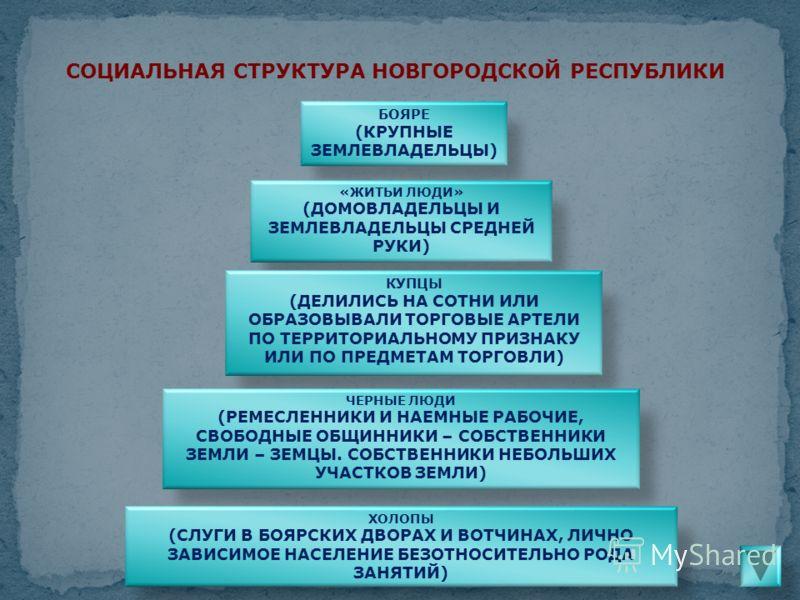 СОЦИАЛЬНАЯ СТРУКТУРА НОВГОРОДСКОЙ РЕСПУБЛИКИ БОЯРЕ (КРУПНЫЕ ЗЕМЛЕВЛАДЕЛЬЦЫ) «ЖИТЬИ ЛЮДИ» (ДОМОВЛАДЕЛЬЦЫ И ЗЕМЛЕВЛАДЕЛЬЦЫ СРЕДНЕЙ РУКИ) КУПЦЫ (ДЕЛИЛИСЬ НА СОТНИ ИЛИ ОБРАЗОВЫВАЛИ ТОРГОВЫЕ АРТЕЛИ ПО ТЕРРИТОРИАЛЬНОМУ ПРИЗНАКУ ИЛИ ПО ПРЕДМЕТАМ ТОРГОВЛИ) Ч