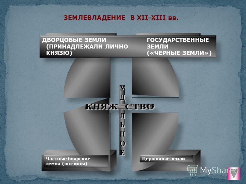 ЗЕМЛЕВЛАДЕНИЕ В XII-XIII вв. ДВОРЦОВЫЕ ЗЕМЛИГОСУДАРСТВЕННЫЕ (ПРИНАДЛЕЖАЛИ ЛИЧНОЗЕМЛИ КНЯЗЮ)(«ЧЕРНЫЕ ЗЕМЛИ») Частные боярские земли (вотчины) Церковные земли