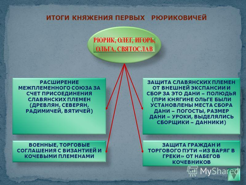 РАСШИРЕНИЕ МЕЖПЛЕМЕННОГО СОЮЗА ЗА СЧЕТ ПРИСОЕДИНЕНИЯ СЛАВЯНСКИХ ПЛЕМЕН (ДРЕВЛЯН, СЕВЕРЯН, РАДИМИЧЕЙ, ВЯТИЧЕЙ) ЗАЩИТА СЛАВЯНСКИХ ПЛЕМЕН ОТ ВНЕШНЕЙ ЭКСПАНСИИ И СБОР ЗА ЭТО ДАНИ – ПОЛЮДЬЯ (ПРИ КНЯГИНЕ ОЛЬГЕ БЫЛИ УСТАНОВЛЕНЫ МЕСТА СБОРА ДАНИ – ПОГОСТЫ, Р