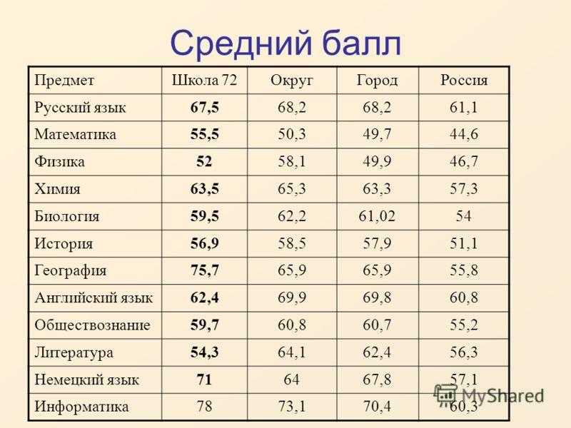 Средний балл ПредметШкола 72ОкругГородРоссия Русский язык67,568,2 61,1 Математика55,550,349,744,6 Физика5258,149,946,7 Химия63,565,363,357,3 Биология59,562,261,0254 История56,958,557,951,1 География75,765,9 55,8 Английский язык62,469,969,860,8 Общест
