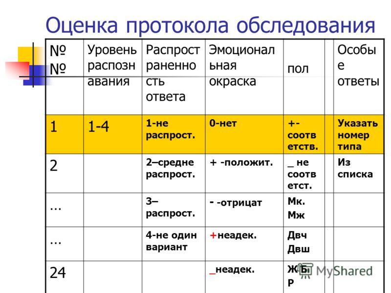 Оценка протокола обследования Уровень распозн авания Распрост раненно сть ответа Эмоционал ьная окраска пол Особы е ответы 11-4 1-не распрост. 0-нет+- соотв етств. Указать номер типа 2 2–средне распрост. + -положит._ не соотв етст. Из списка … 3– рас