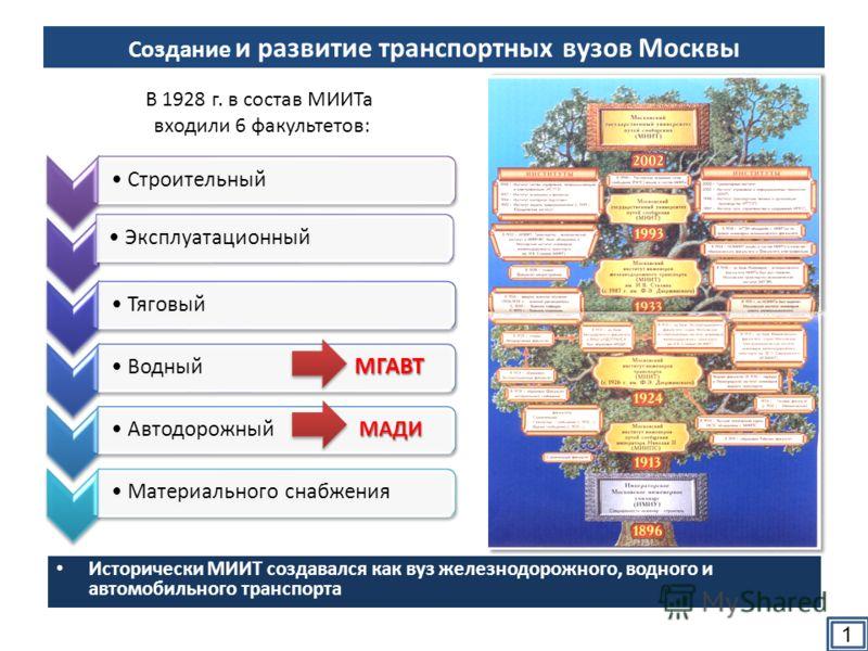 Создание и развитие транспортных вузов Москвы Исторически МИИТ создавался как вуз железнодорожного, водного и автомобильного транспорта Строительный Эксплуатационный Тяговый МГАВТВодный МГАВТ МАДИАвтодорожный МАДИМатериального снабжения В 1928 г. в с