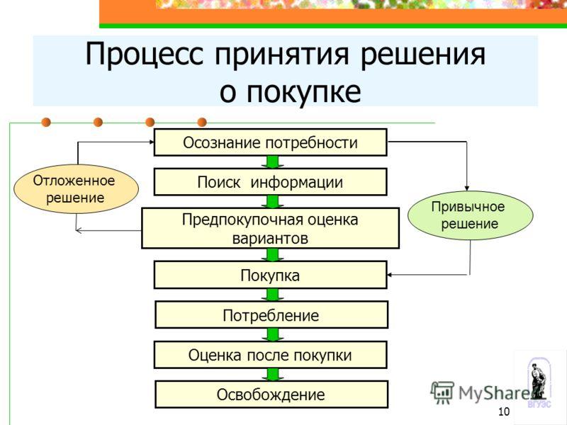 Процесс принятия решения о