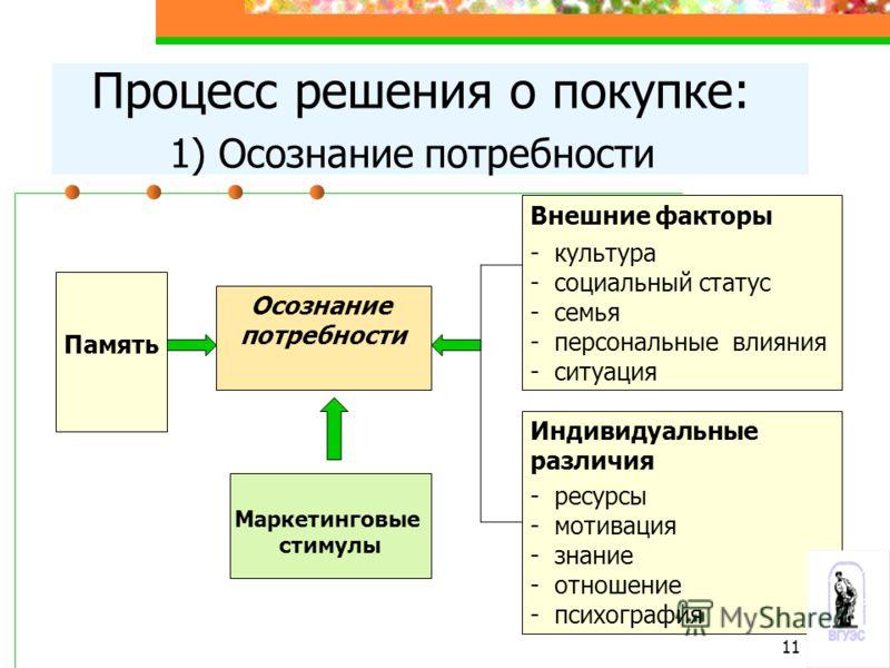 Процесс решения о покупке: 1) Осознание потребности Осознание потребности Память Внешние факторы - культура - социальный статус - семья - персональные влияния - ситуация Индивидуальные различия - ресурсы - мотивация - знание - отношение - психография