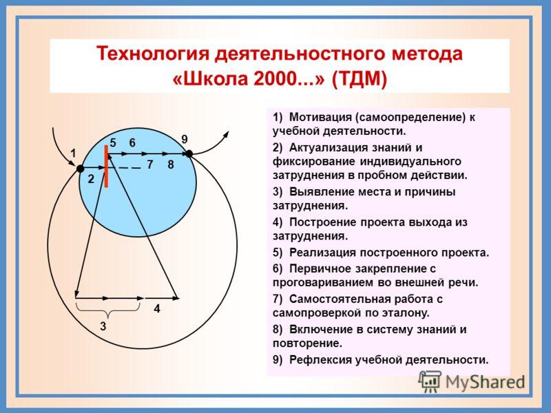 Система дидактических принципов «Школа 2000...» Принцип целостного представления о мире означает, что у ребенка должно быть сформировано обобщенное, целостное представление о природе – обществе – самом себе Принцип деятельности заключается в такой ор