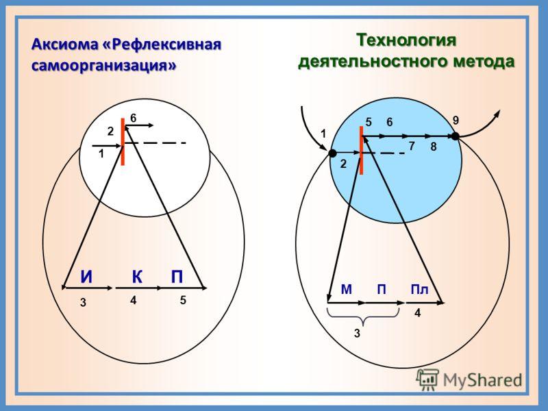 Программа надпредметного курса «Мир деятельности» Структура ОРЛ Планирование Организационно - рефлексивная линия 36 ч 1 класс9 ч 2 класс10 ч 3 класс10 ч 4 класс7 ч