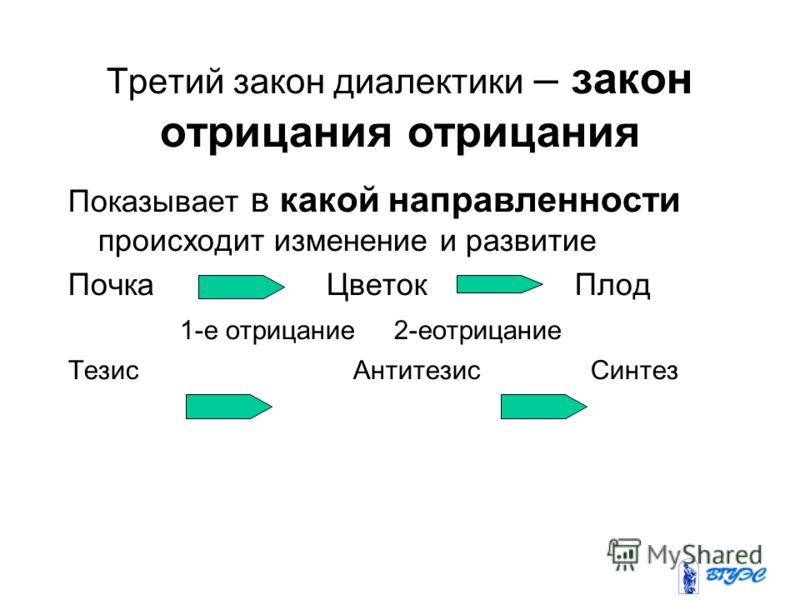 Третий закон диалектики – закон отрицания отрицания Показывает в какой направленности происходит изменение и развитие Почка Цветок Плод 1-е отрицание 2-еотрицание Тезис Антитезис Синтез