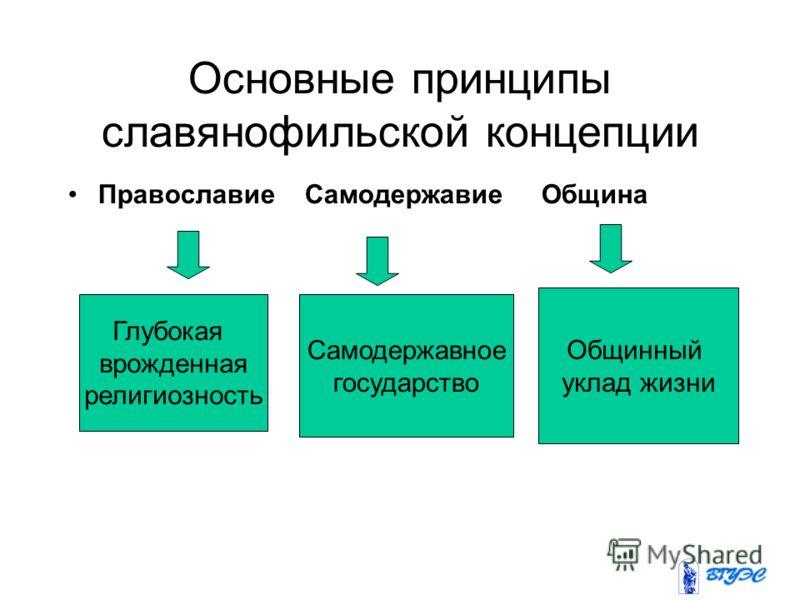 Основные принципы славянофильской концепции Православие Самодержавие Община Глубокая врожденная религиозность Самодержавное государство Общинный уклад жизни