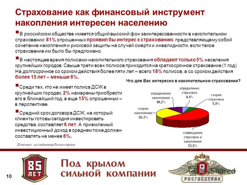 10 В российском обществе имеется общий высокий фон заинтересованности в накопительном страховании: 81% опрошенных проявил бы интерес к страхованию, представляющему собой сочетание накопления и рисковой защиты на случай смерти и инвалидности, если так