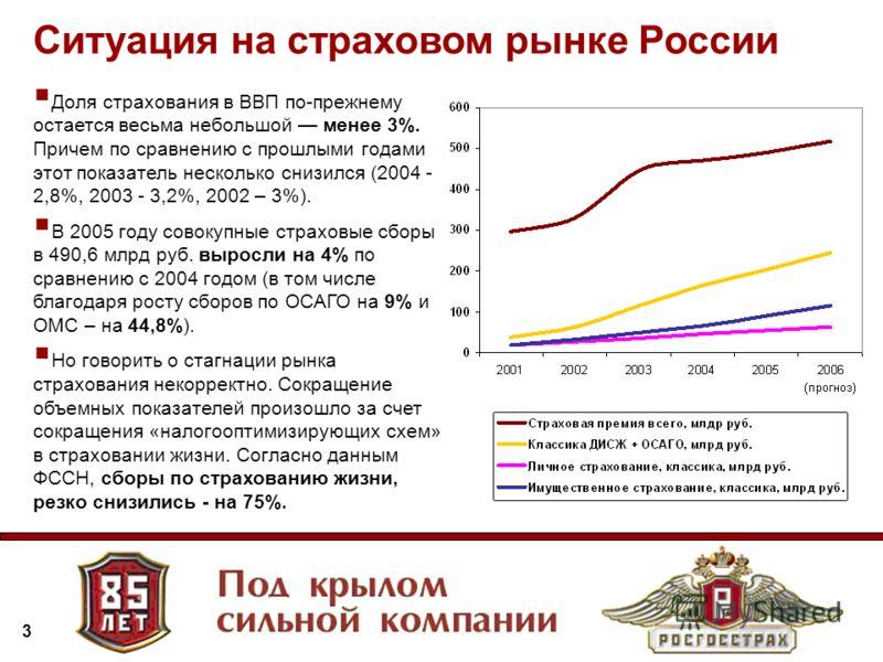 3 Доля страхования в ВВП по-прежнему остается весьма небольшой менее 3%. Причем по сравнению с прошлыми годами этот показатель несколько снизился (2004 - 2,8%, 2003 - 3,2%, 2002 – 3%). В 2005 году совокупные страховые сборы в 490,6 млрд руб. выросли