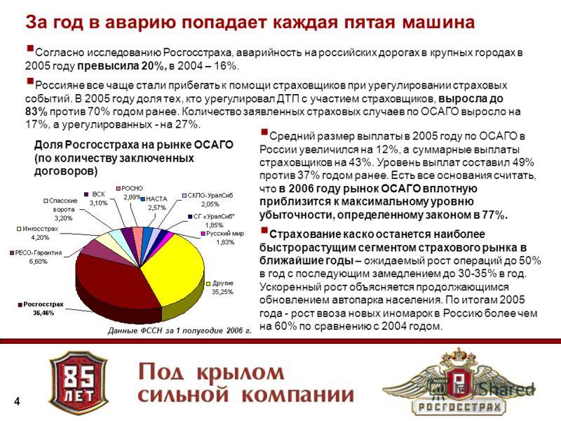 4 Согласно исследованию Росгосстраха, аварийность на российских дорогах в крупных городах в 2005 году превысила 20%, в 2004 – 16%. Россияне все чаще стали прибегать к помощи страховщиков при урегулировании страховых событий. В 2005 году доля тех, кто